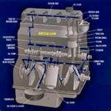Pictures of Oil Filter Oil Pressure
