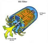 Pictures of Oil And Filter